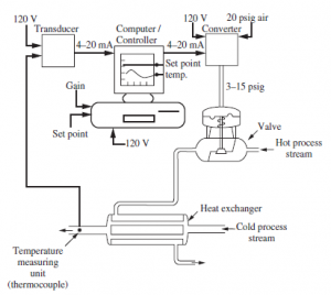 سیستم کنترلی حلقه بسته فیدبک رگولاتوری و سروو