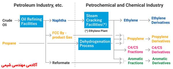 فرایند های پتروشیمی: فرایند تولید اتیلن