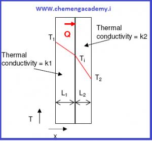 انتقال گرمای هدایتی در دیواره مختصات کارتزین|آموزش ویدیویی مبحثی که همیشه تست خواهد داشت!